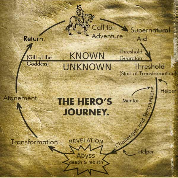 heros journey narrative essay In the heroes' narrative and in america today, there is perhaps no greater threat than the influence that money has in our democracy every cycle,.